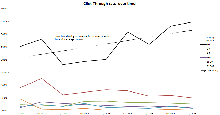 Change in CTR over Time