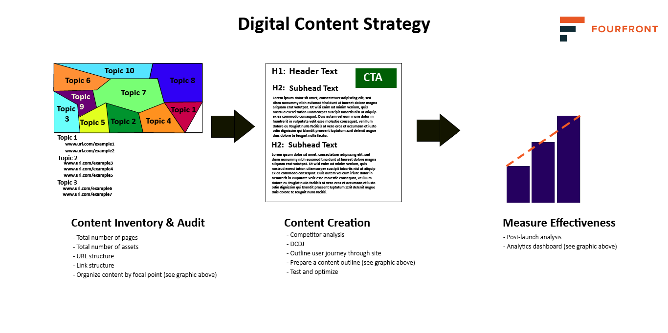 The digital content strategy includes content inventory, content creation, and measuring effectiveness