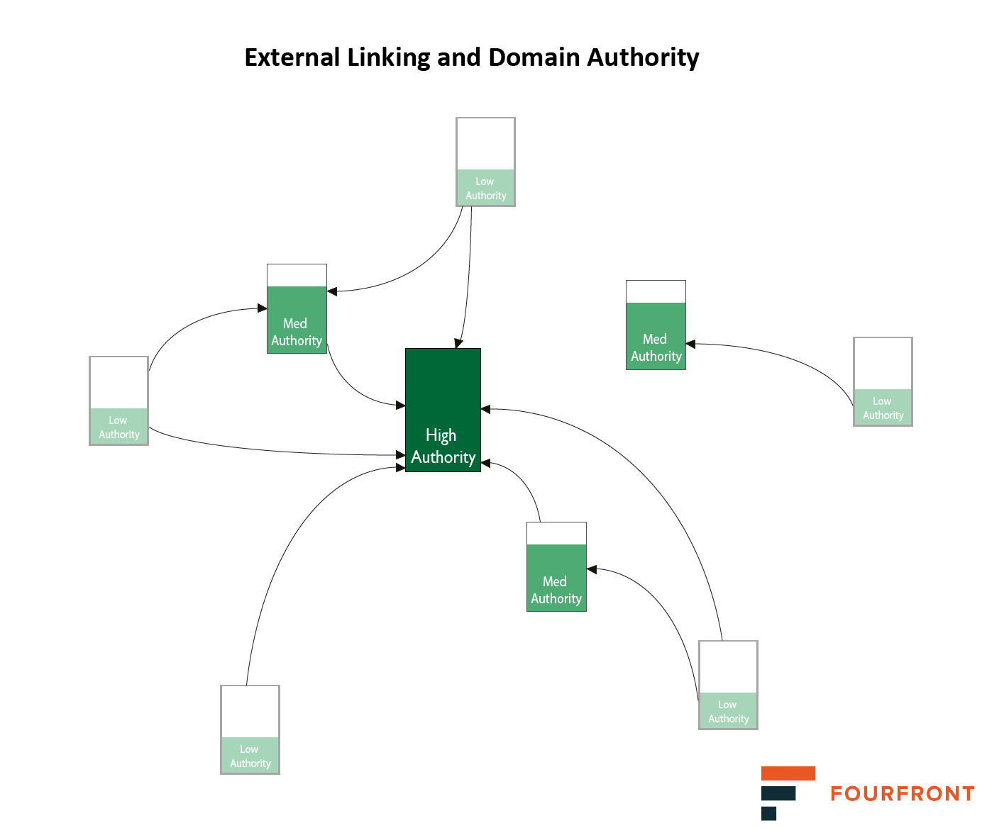 External linking and domain authority. In the days of PageRank, the page with the most external links is the most valuable