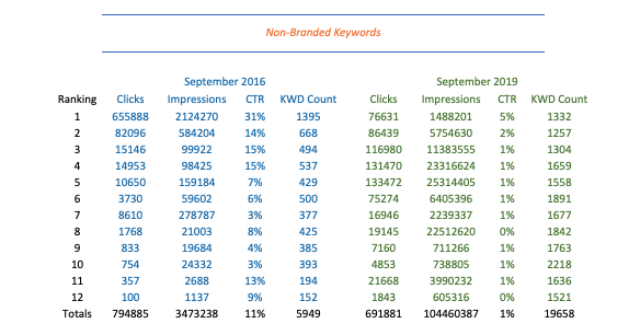 Table of Non-Branded Keywords Analyzed