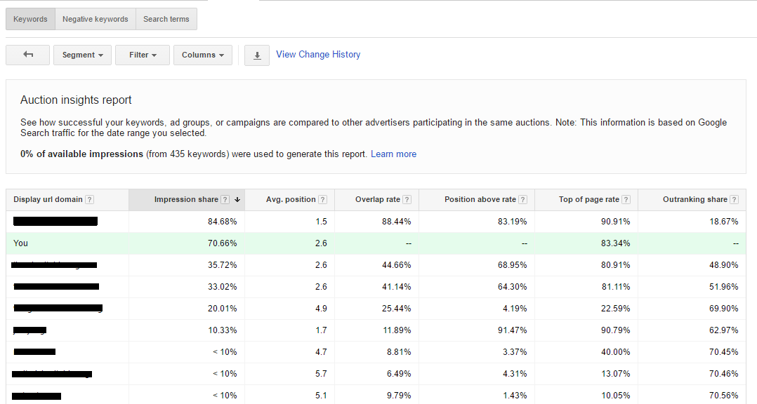 auction insights dashboard google cpc