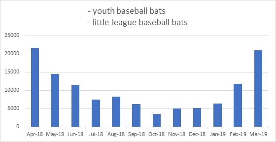 Baseball Bat Search Volume Per Month