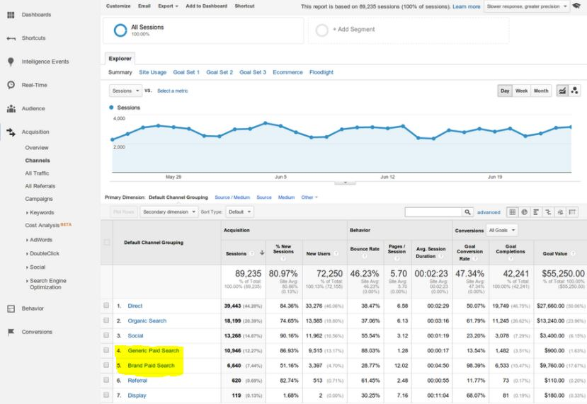 Branded and Generic Paid Search Traffic in Google analytics