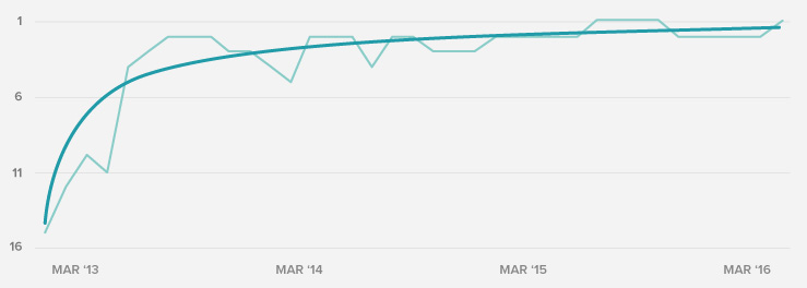 SERP position over time chart