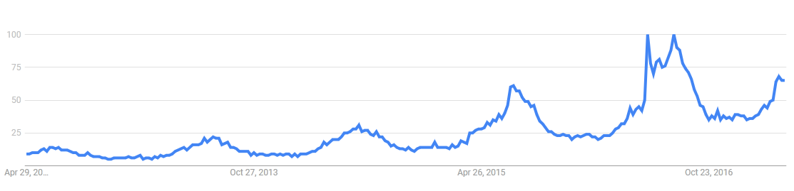 Screenshot: Google Trends chart of search volume trending up over time