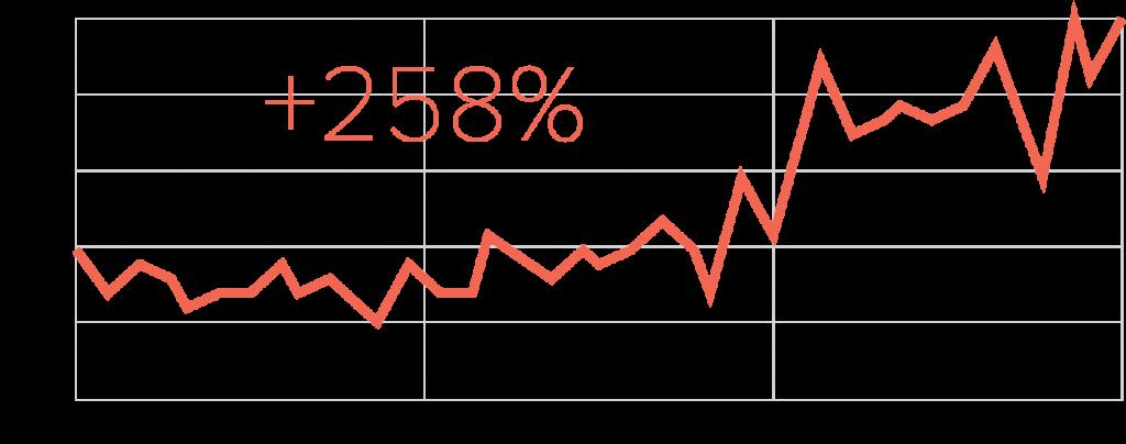 Upward trend line