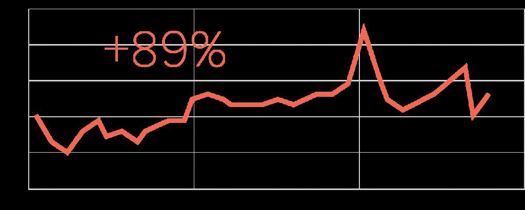 Trend line chart indicating upward trend