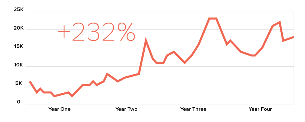 Graph illustrating upward trend