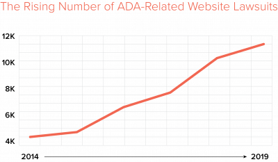 ADA compliance chart