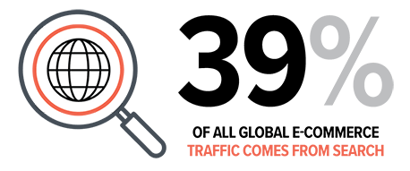 39% if akk global e-commerce traffic comes from search