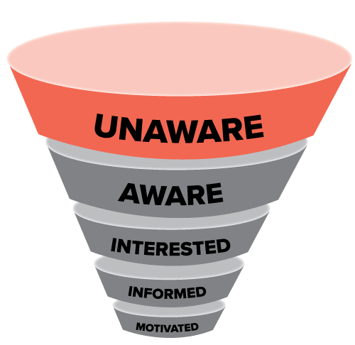 Awareness funnel